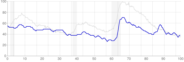 Wyoming monthly unemployment rate chart from 1990 to October 2019